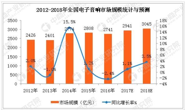 中商产业研究院整理数据报告